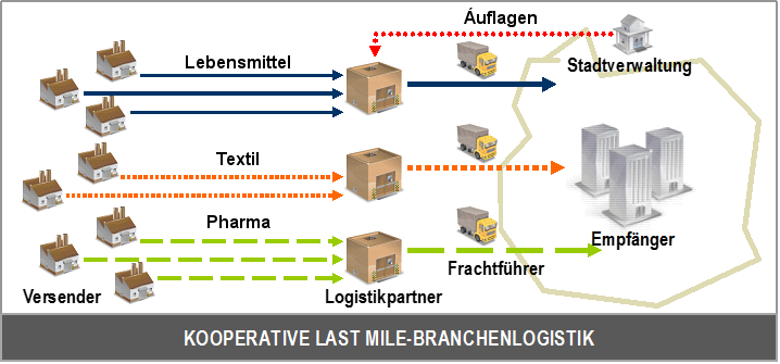 Last_Mile_Brachenlogistik