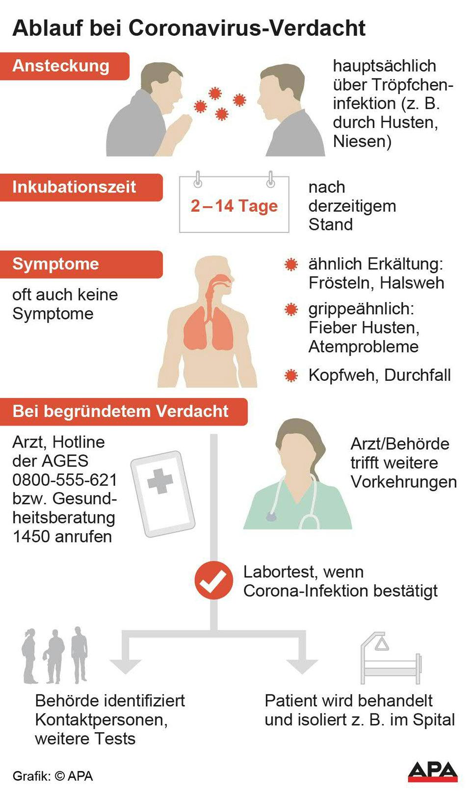 Coronavirus Massnahmen Aktuelle Informationen Reisehinweise Bmk Infothek